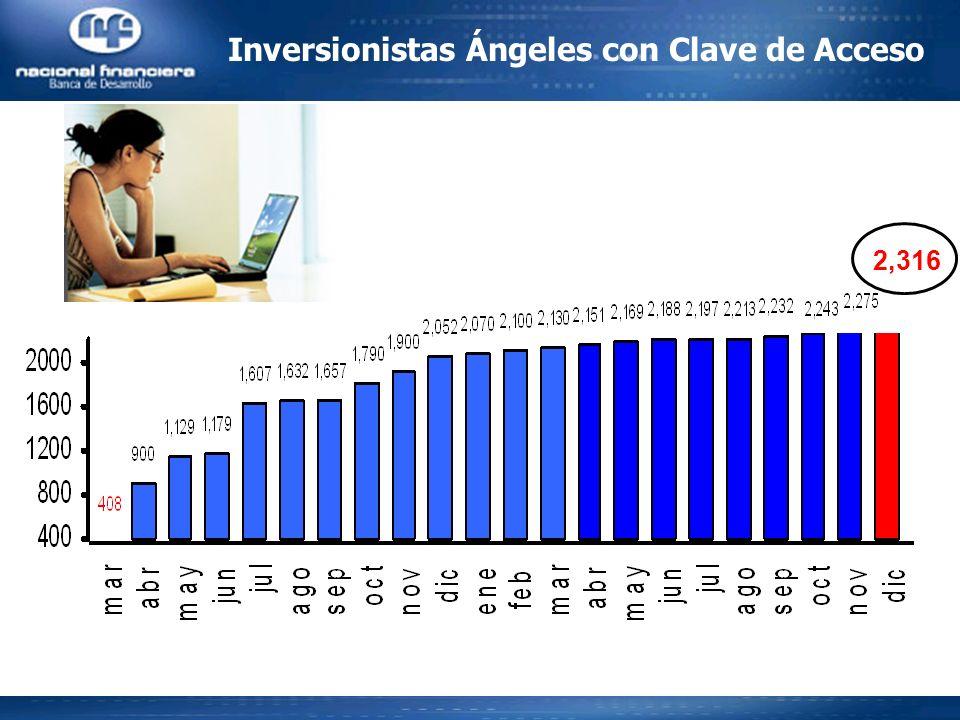 Inversionistas Ángeles con Clave de Acceso