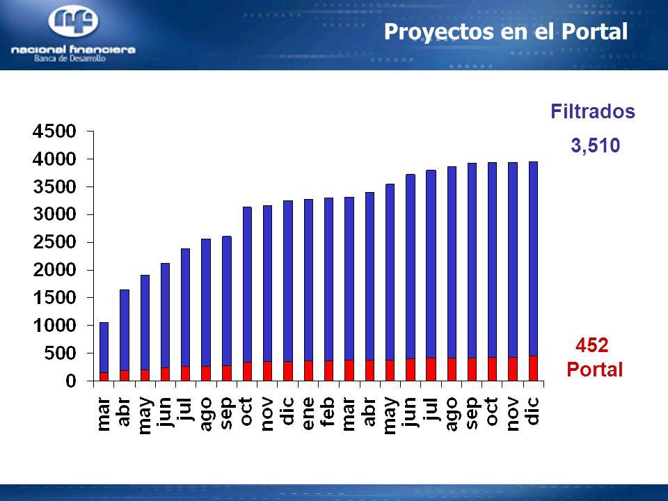 Proyectos en el Portal Filtrados 3,510 452 Portal