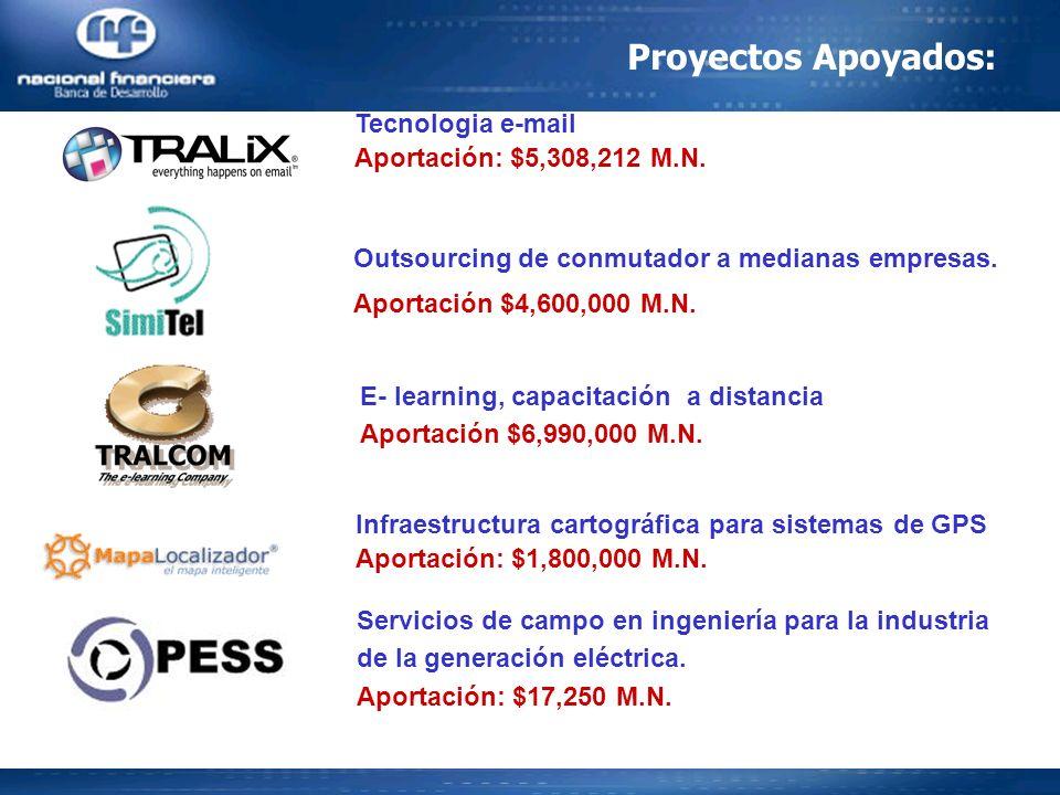 Proyectos Apoyados: Tecnologia e-mail Aportación: $5,308,212 M.N.