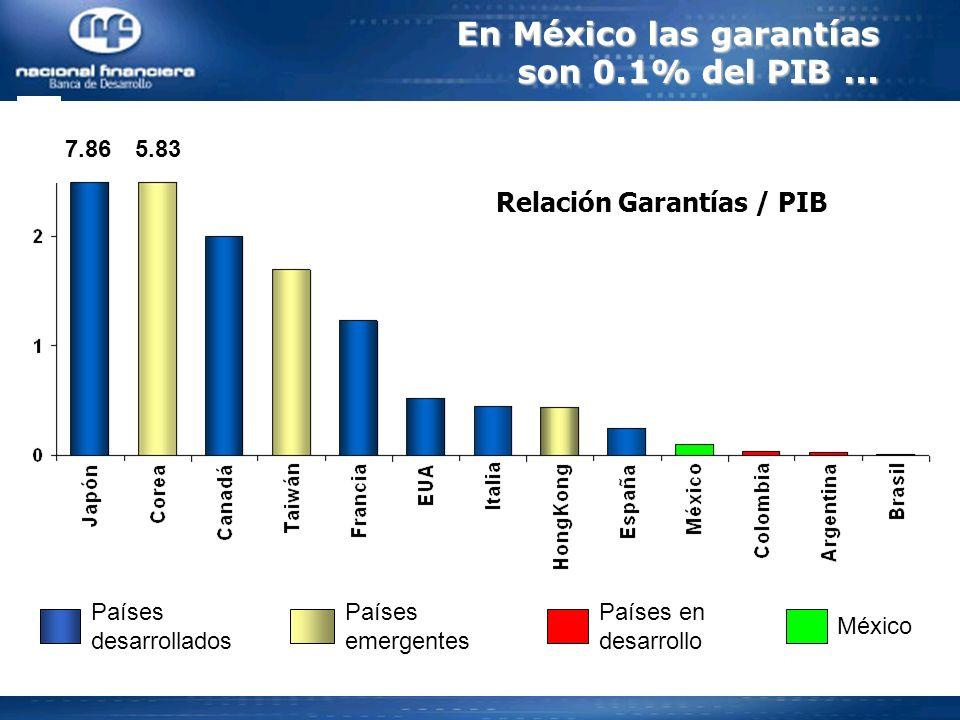 Relación Garantías / PIB