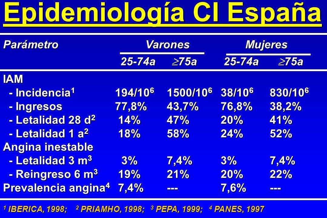 Epidemiología CI España