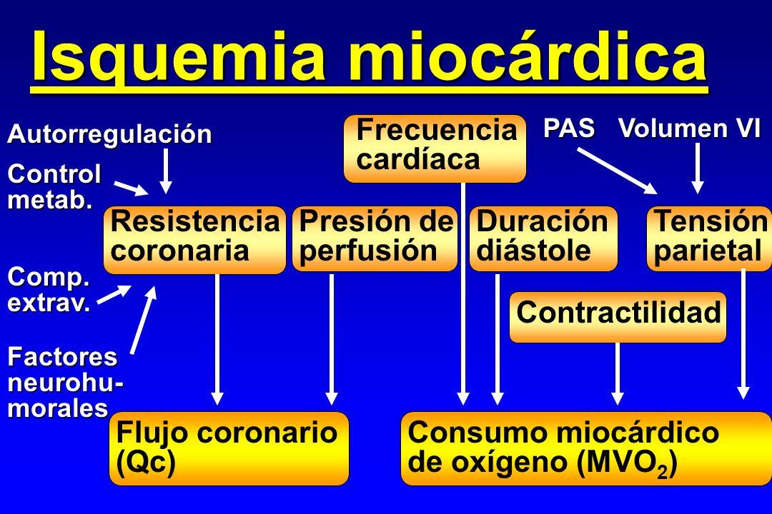 Isquemia miocárdica Frecuencia cardíaca Resistencia coronaria