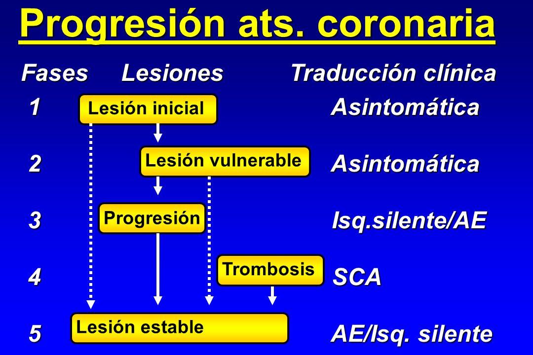 Progresión ats. coronaria