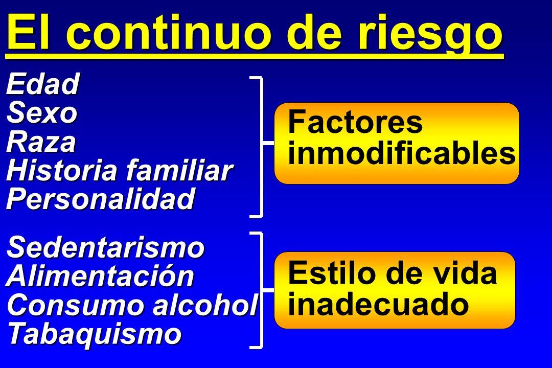 El continuo de riesgo Factores inmodificables Estilo de vida