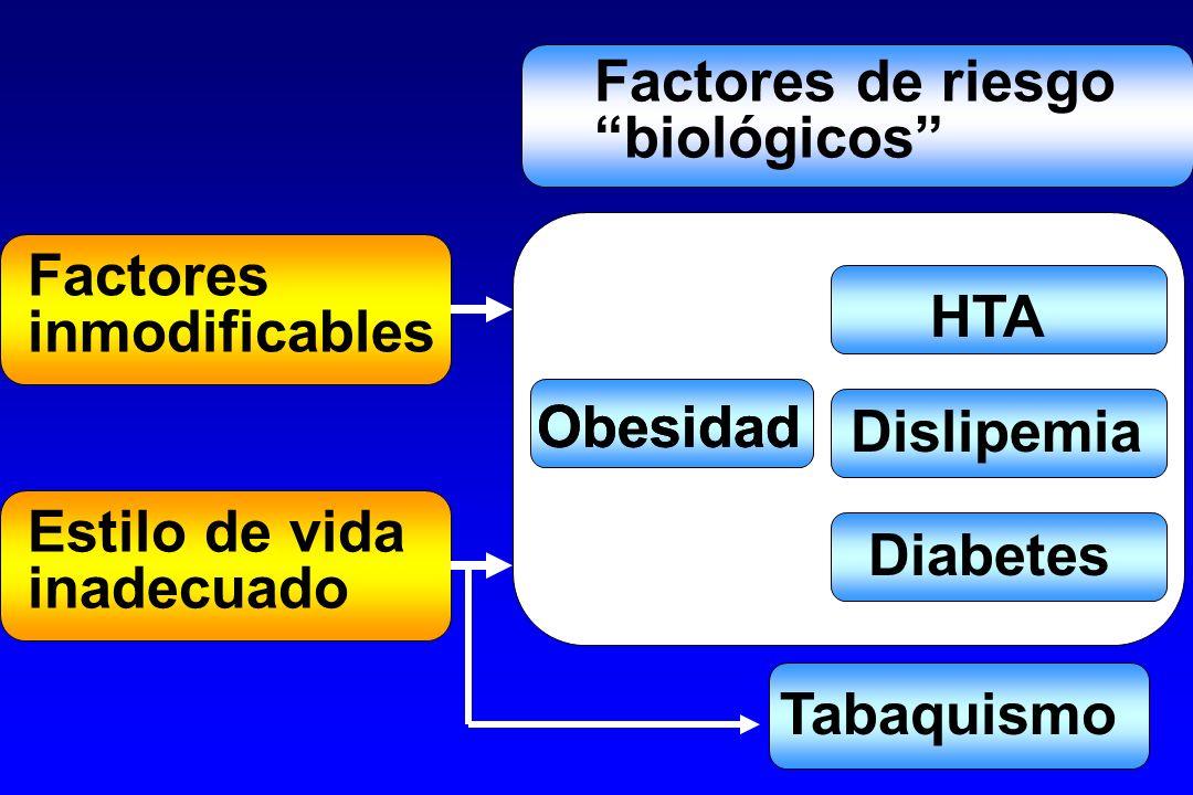 Factores de riesgo biológicos Factores. inmodificables. HTA. Obesidad. Obesidad. Dislipemia.