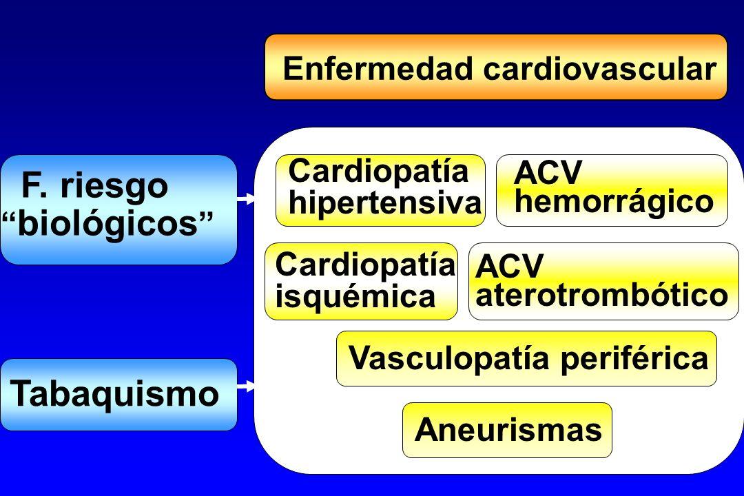 F. riesgo biológicos Tabaquismo Enfermedad cardiovascular