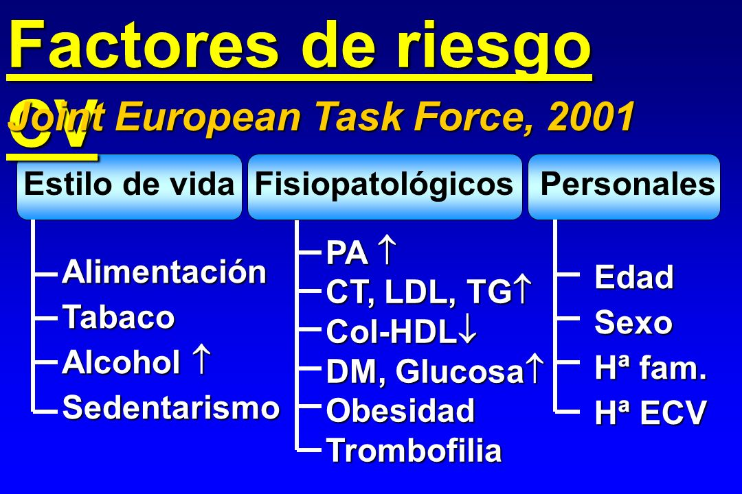 Factores de riesgo CV Joint European Task Force, 2001 Estilo de vida