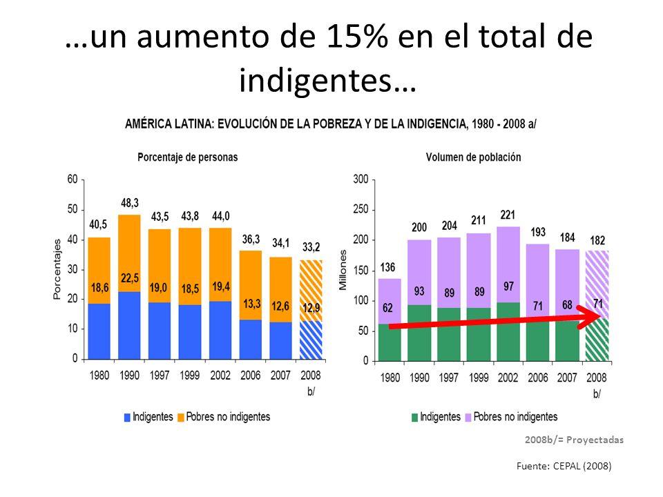 …un aumento de 15% en el total de indigentes…