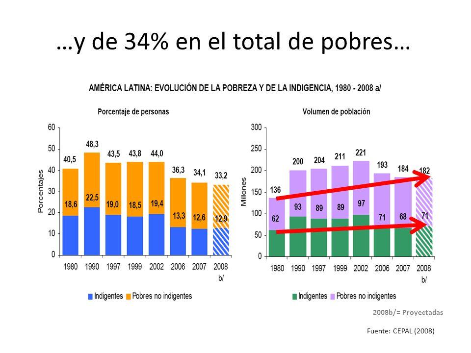 …y de 34% en el total de pobres…
