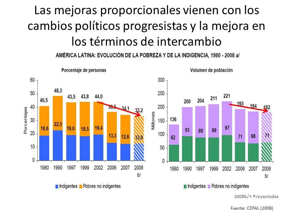 Las mejoras proporcionales vienen con los cambios políticos progresistas y la mejora en los términos de intercambio