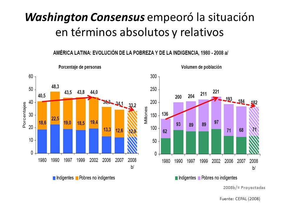 Washington Consensus empeoró la situación en términos absolutos y relativos