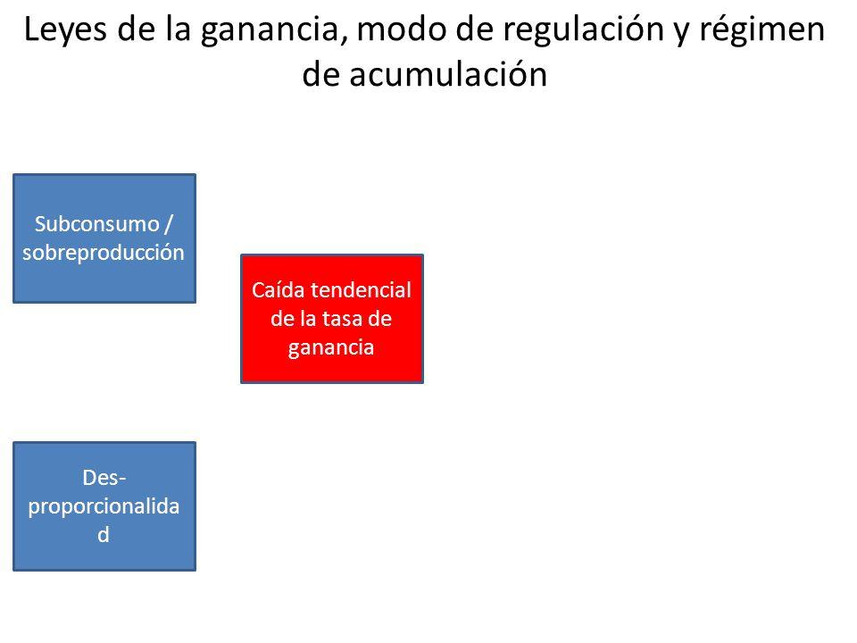 Leyes de la ganancia, modo de regulación y régimen de acumulación
