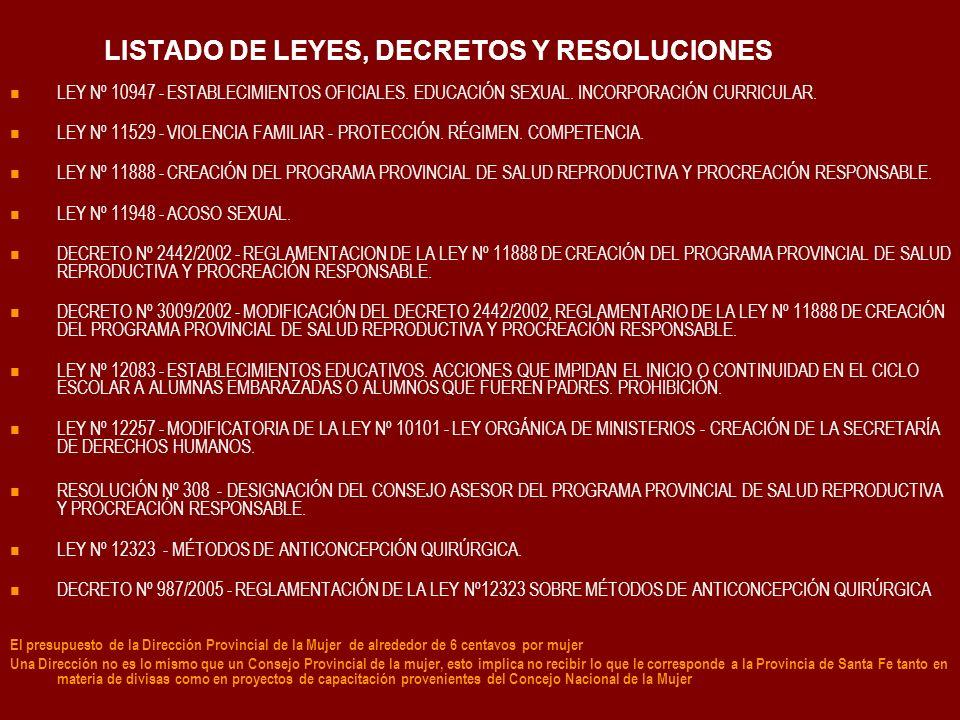 LISTADO DE LEYES, DECRETOS Y RESOLUCIONES