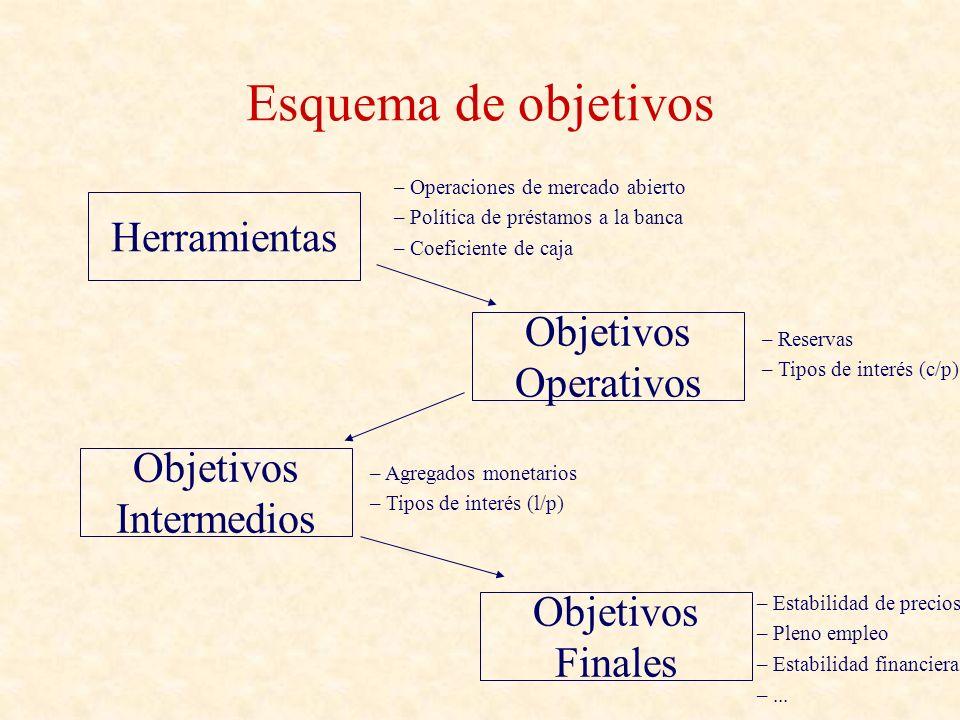 Objetivos Intermedios