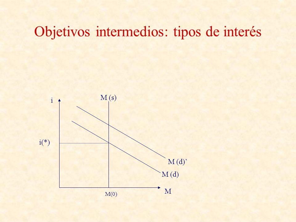 Objetivos intermedios: tipos de interés