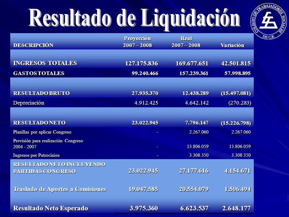 Resultado de Liquidación