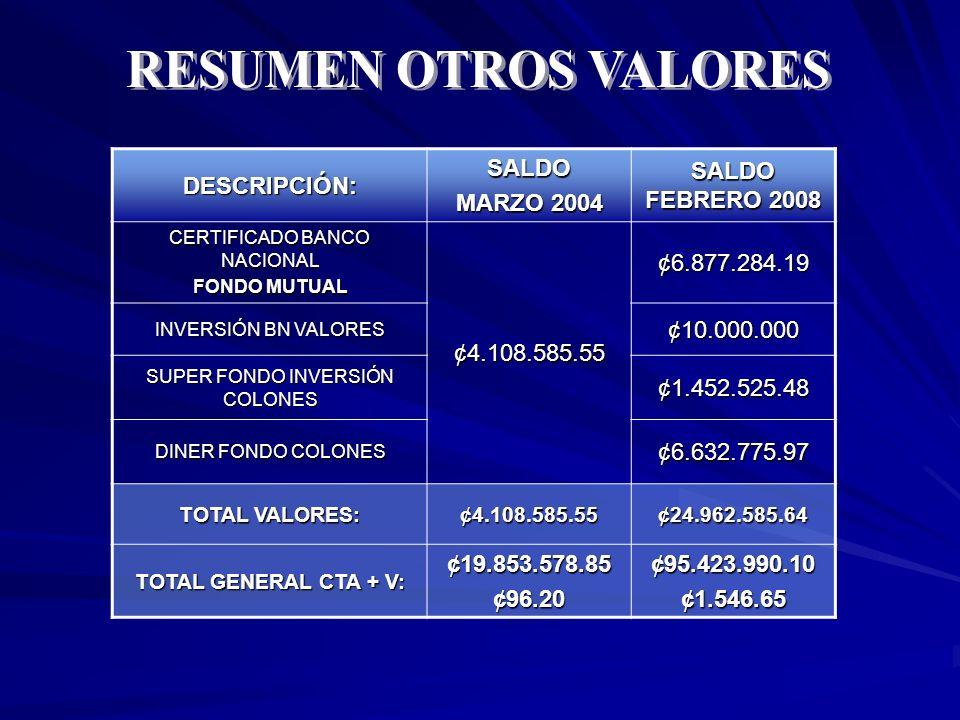 RESUMEN OTROS VALORES DESCRIPCIÓN: SALDO MARZO 2004 SALDO FEBRERO 2008