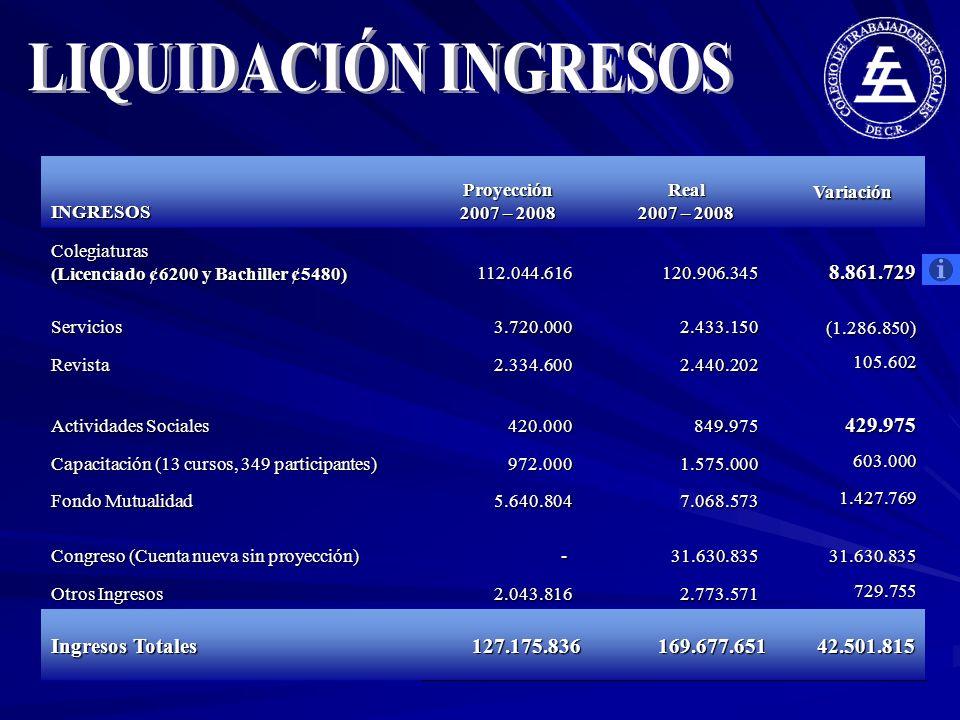 LIQUIDACIÓN INGRESOS 8.861.729 429.975 Ingresos Totales 127.175.836