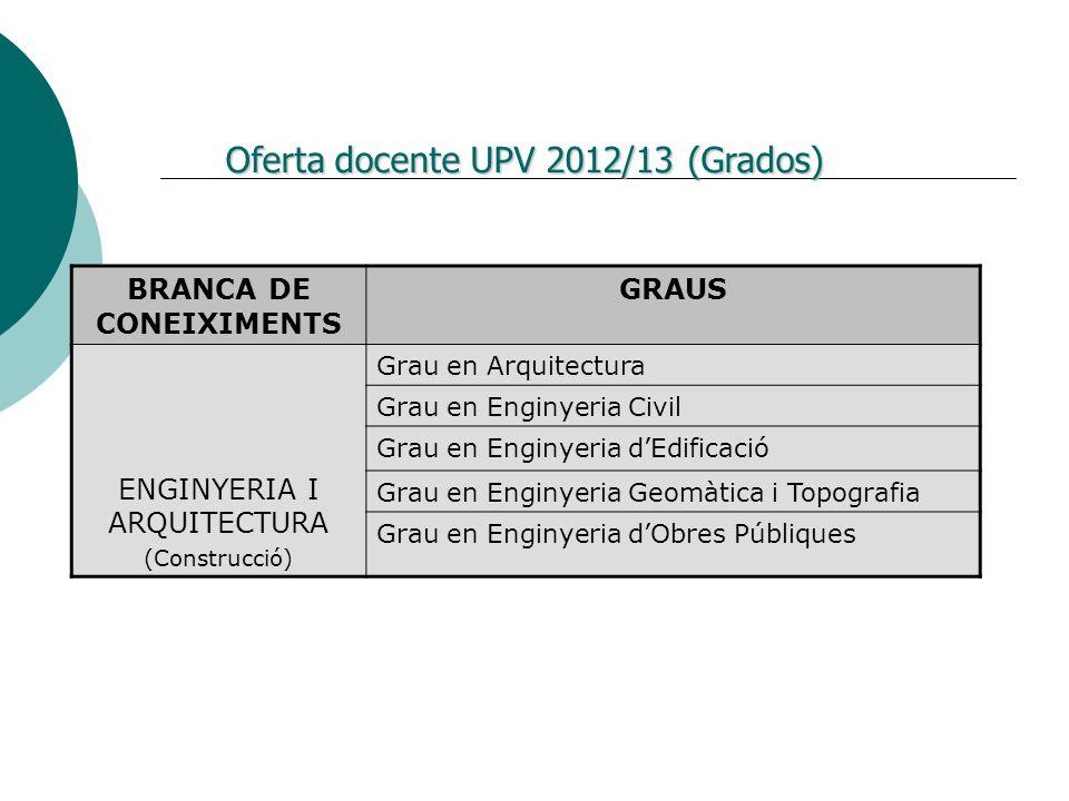 Oferta docente UPV 2012/13 (Grados)