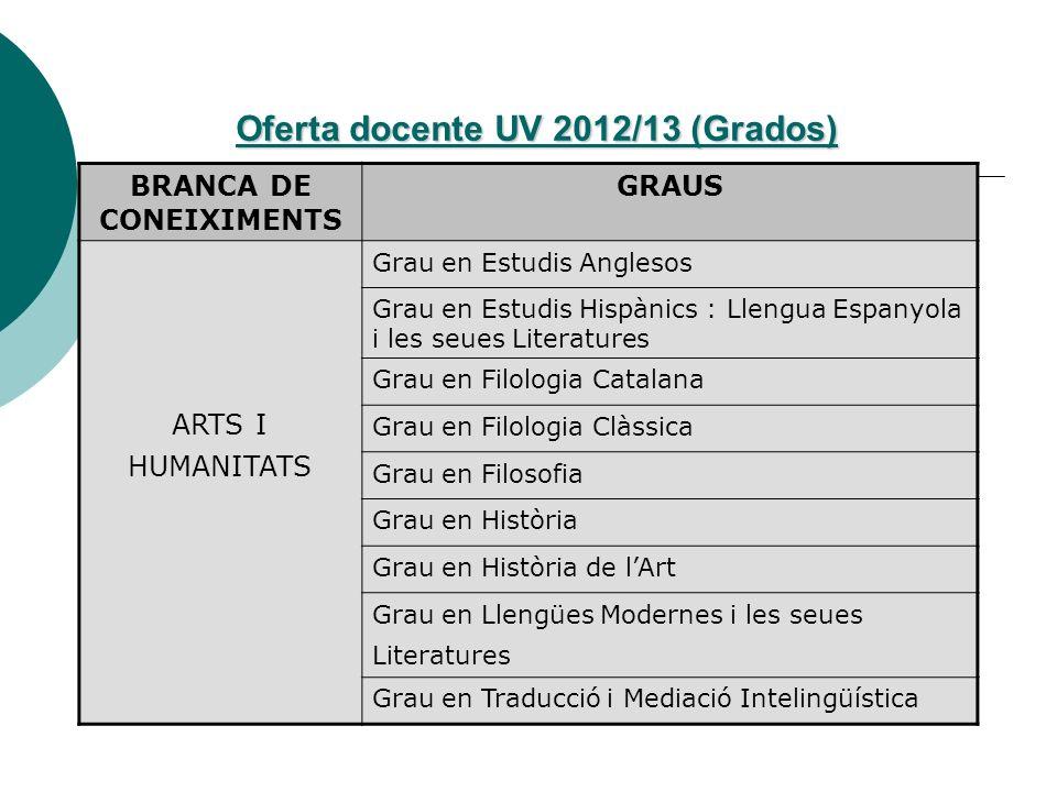 Oferta docente UV 2012/13 (Grados)
