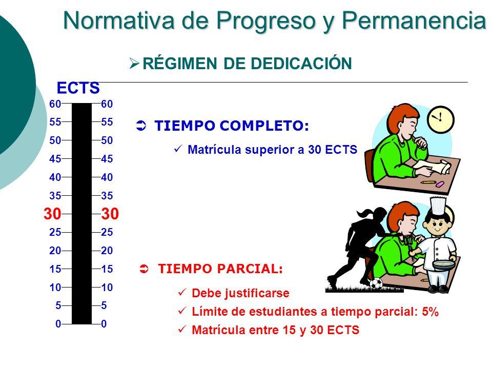 Normativa de Progreso y Permanencia