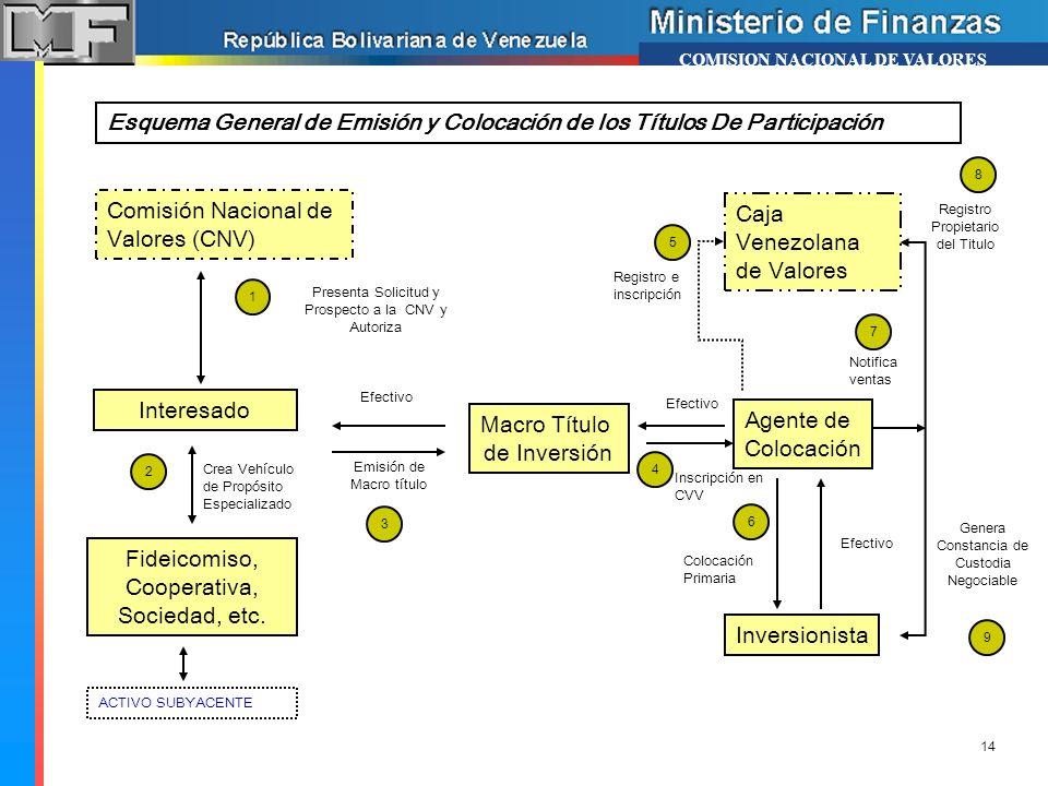 Comisión Nacional de Valores (CNV) Caja Venezolana de Valores