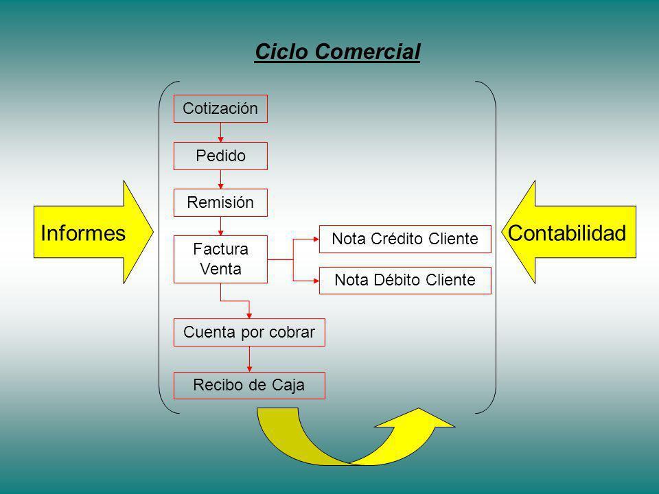 Ciclo Comercial Contabilidad Informes Cotización Pedido Remisión
