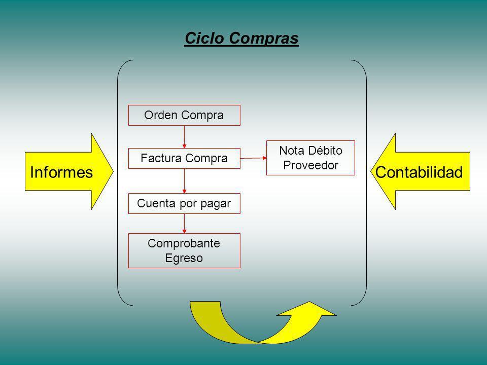 Ciclo Compras Contabilidad Informes Orden Compra Nota Débito Proveedor