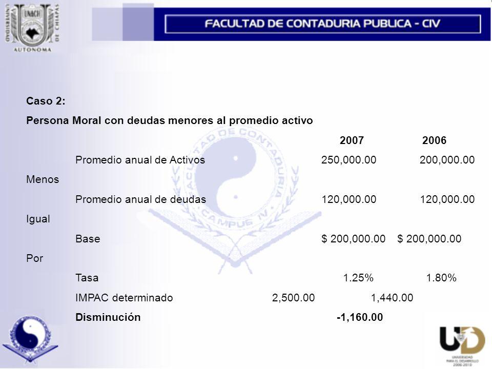 Caso 2: Persona Moral con deudas menores al promedio activo. 2007 2006. Promedio anual de Activos 250,000.00 200,000.00.
