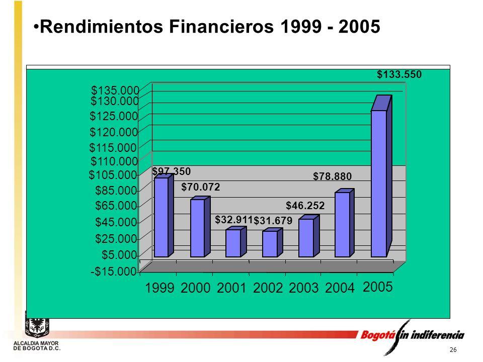 Rendimientos Financieros 1999 - 2005