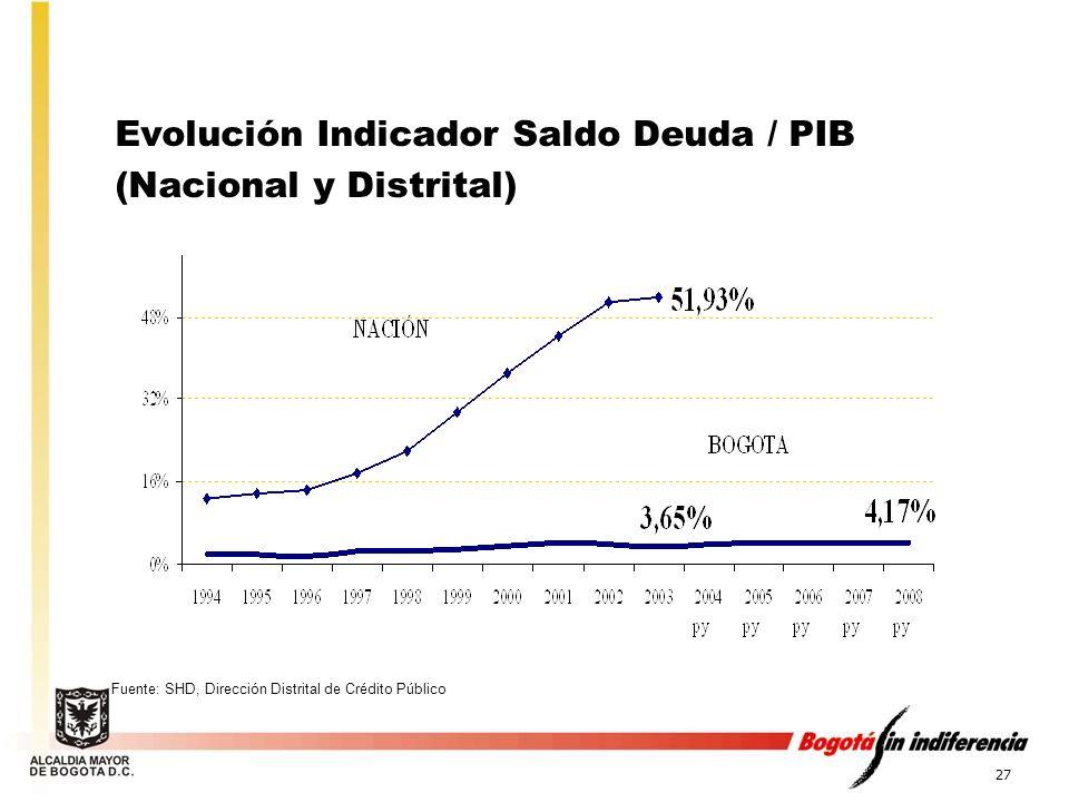 Evolución Indicador Saldo Deuda / PIB (Nacional y Distrital)
