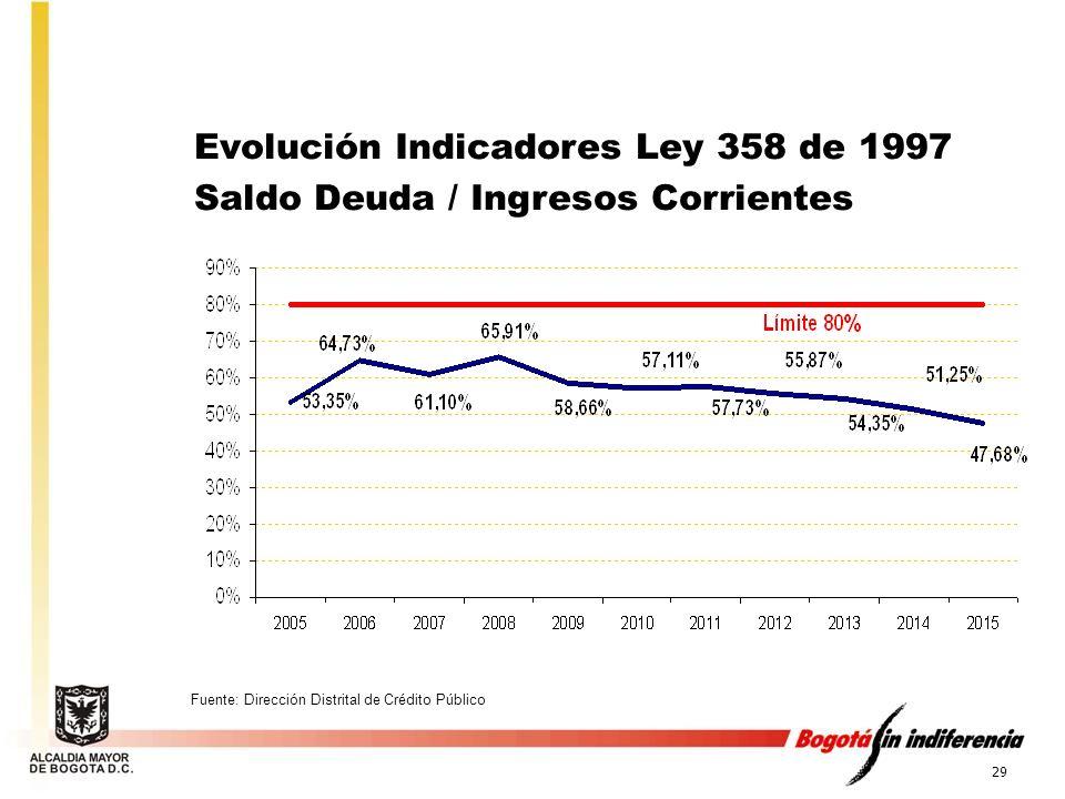 Evolución Indicadores Ley 358 de 1997