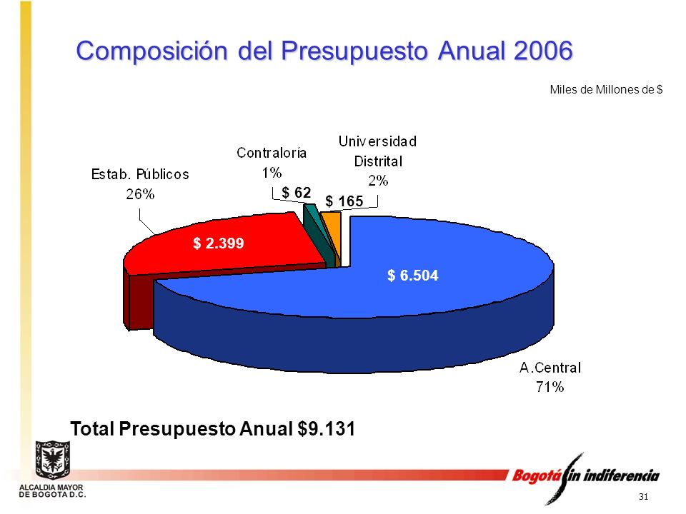 Composición del Presupuesto Anual 2006