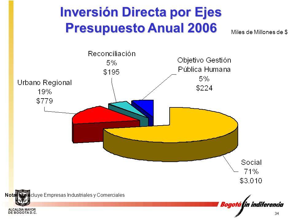 Inversión Directa por Ejes