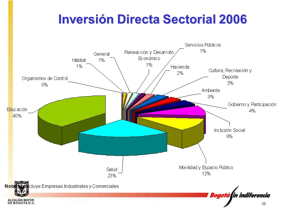 Inversión Directa Sectorial 2006