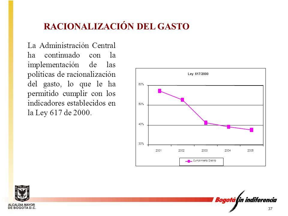 RACIONALIZACIÓN DEL GASTO