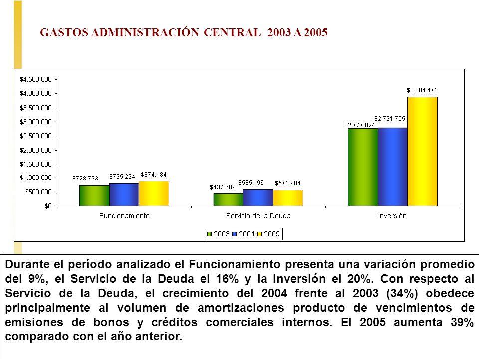 GASTOS ADMINISTRACIÓN CENTRAL 2003 A 2005
