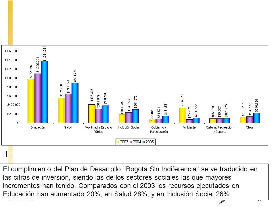 EJECUCIÓN SECTORIAL DE INVERSIÓN DIRECTA 2003 - 2005