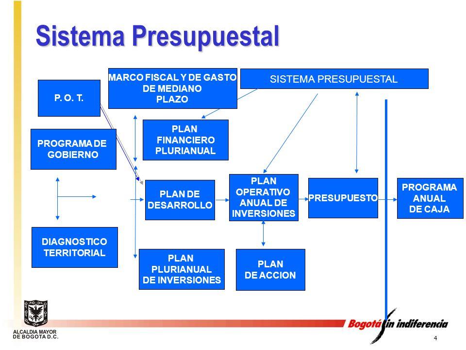 Sistema Presupuestal SISTEMA PRESUPUESTAL MARCO FISCAL Y DE GASTO