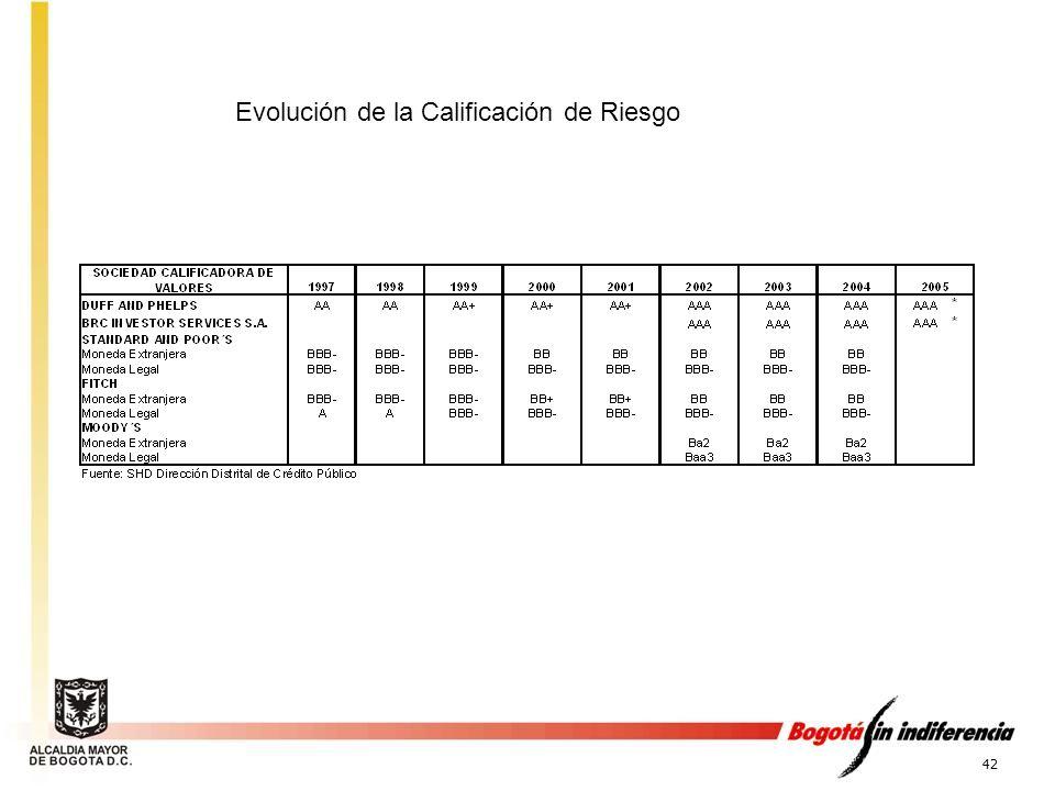 Evolución de la Calificación de Riesgo