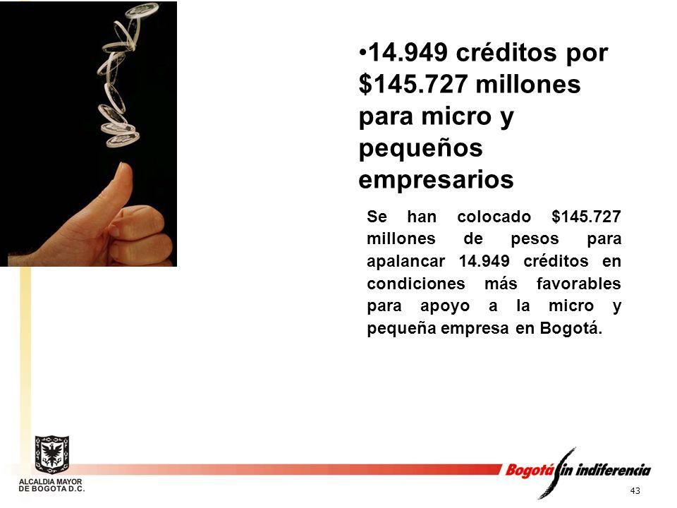 14.949 créditos por $145.727 millones para micro y pequeños empresarios
