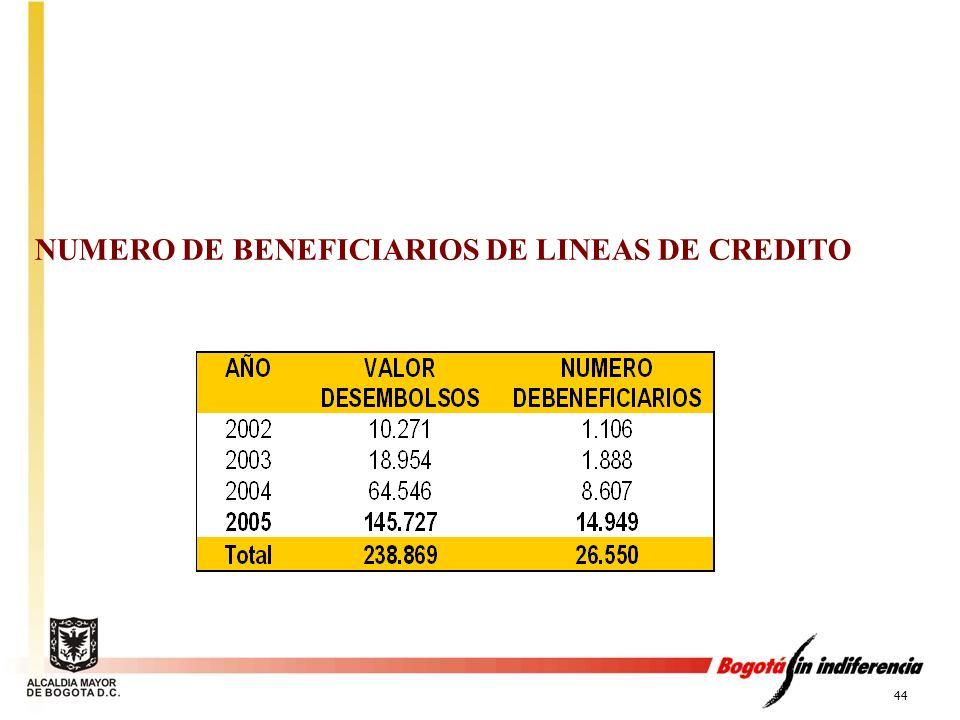 NUMERO DE BENEFICIARIOS DE LINEAS DE CREDITO