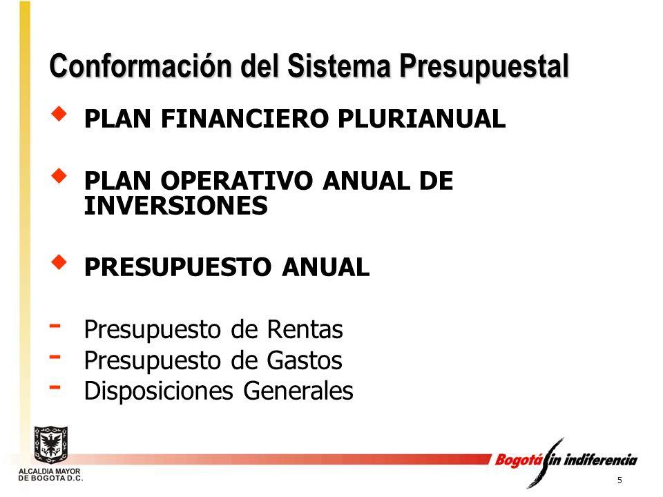 Conformación del Sistema Presupuestal