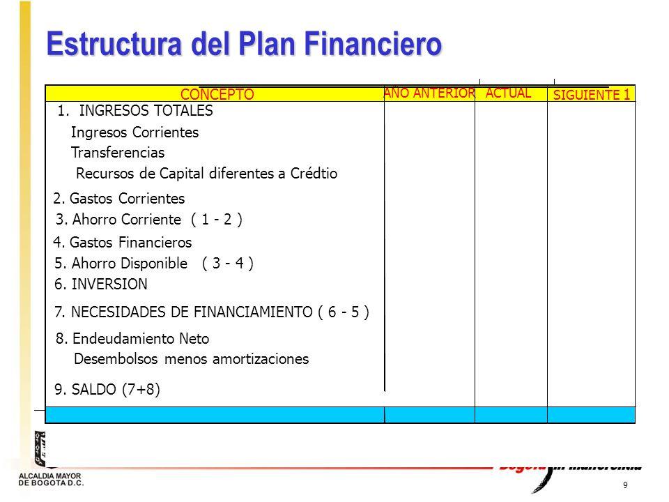 Estructura del Plan Financiero