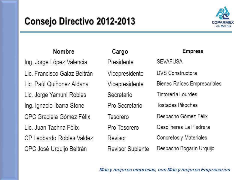 Consejo Directivo 2012-2013 Nombre Cargo Ing. Jorge López Valencia