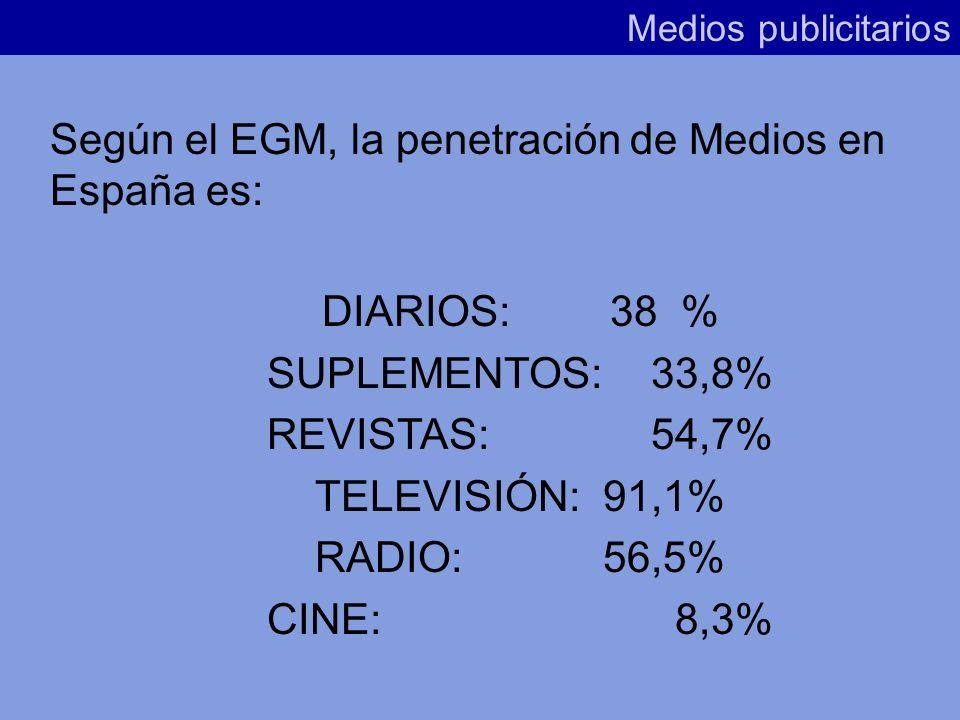 Según el EGM, la penetración de Medios en España es: