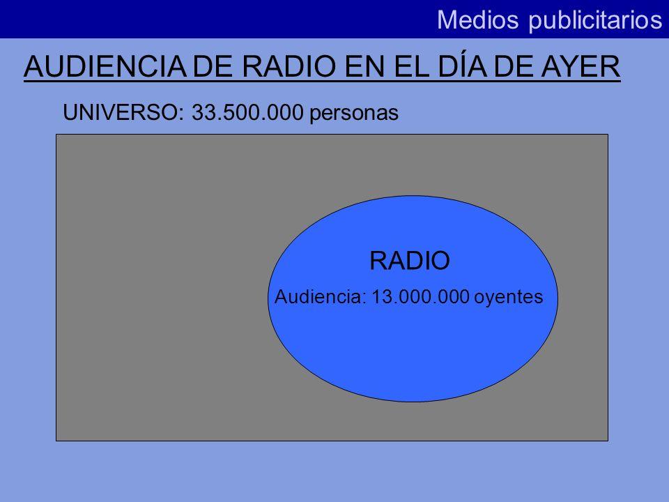 AUDIENCIA DE RADIO EN EL DÍA DE AYER