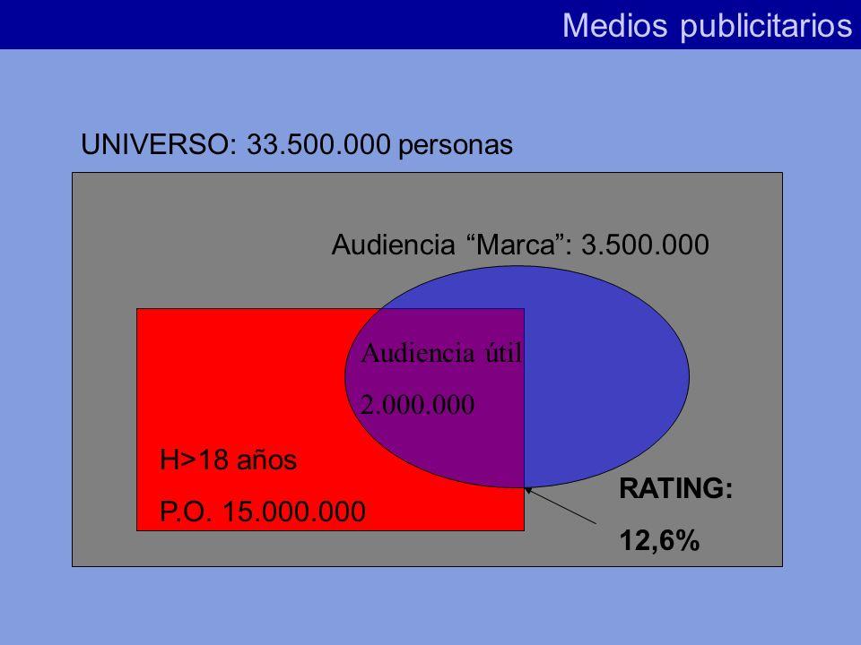 Medios publicitarios UNIVERSO: 33.500.000 personas