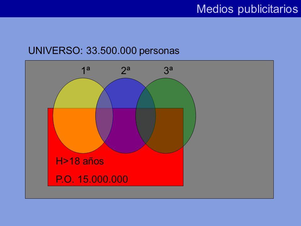 Medios publicitarios UNIVERSO: 33.500.000 personas 1ª 2ª 3ª