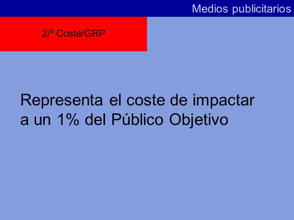 Representa el coste de impactar a un 1% del Público Objetivo